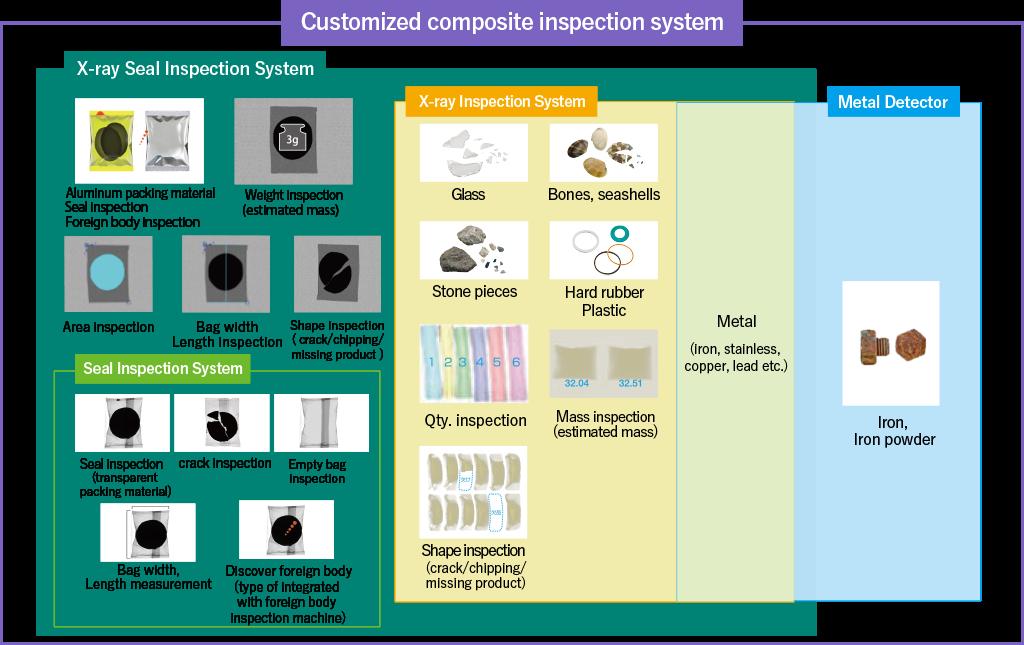 カスタマイズ複合検査機