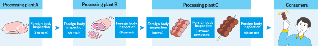 異物検査工程の例