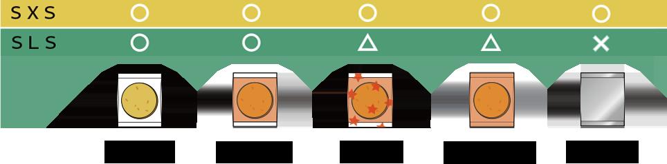包材の種類と適合する機種