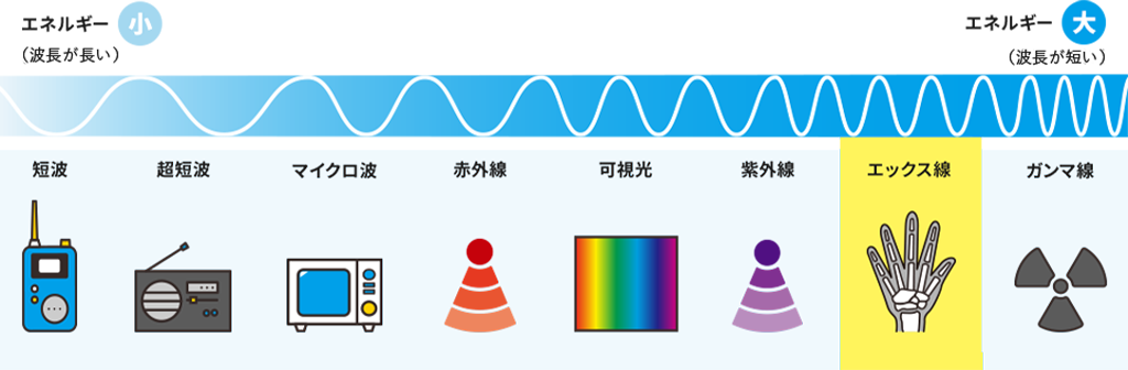 X線は電磁波の仲間