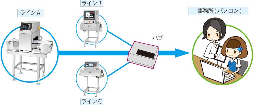 ネットワークによる管理