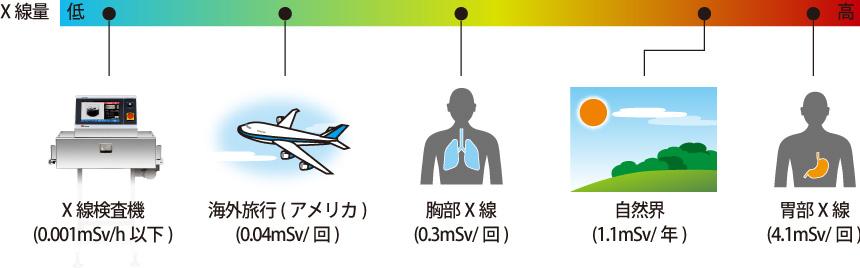 X線被ばく量の比較例