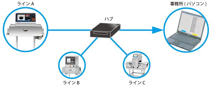 ネットワーク管理(オプション)