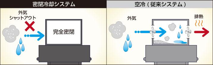 密閉冷却システムのイメージ