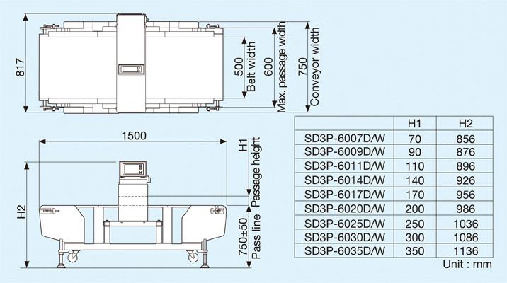 SD3P-60 Type