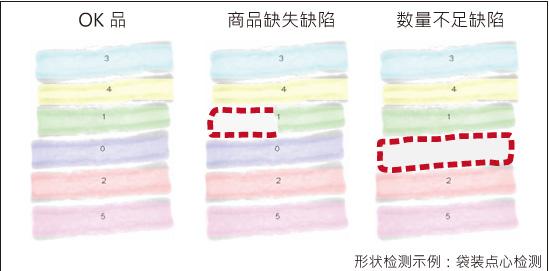 形状検査簡体字